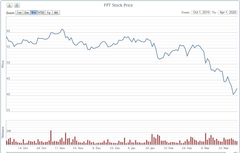 Sau khi rót vốn vào Vinamilk, công ty con của SCIC dự chi hơn 42 tỉ đồng gom 1 triệu cổ phiếu FPT - Ảnh 1.