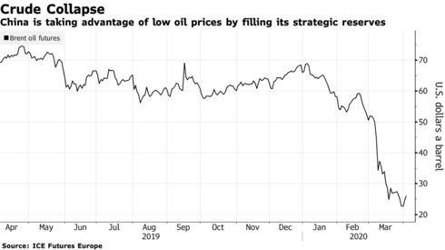 Tranh thủ giá dầu chạm đáy, Trung Quốc mua dự trữ ồ ạt - Ảnh 1.