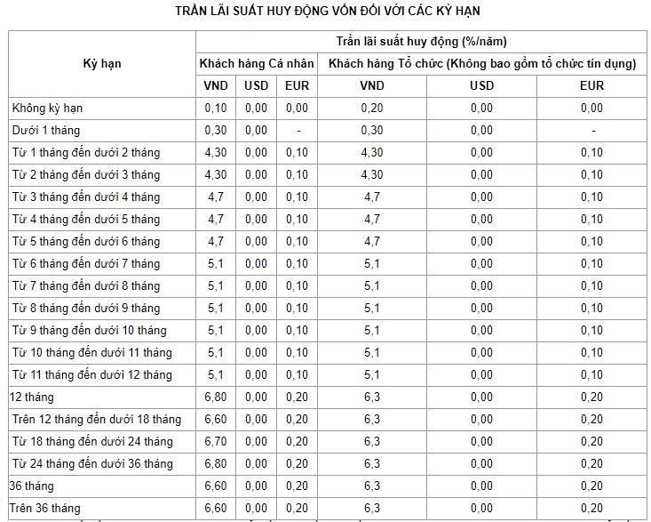 Lãi suất ngân hàng VietinBank mới nhất tháng 4/2020: Giảm tại nhiều kì hạn - Ảnh 2.