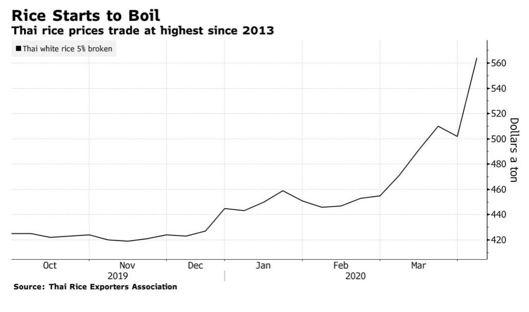Bloomberg: Lo ngại về an ninh lương thực ảnh hưởng rõ nét tới hoạt động xuất khẩu gạo châu Á - Ảnh 2.