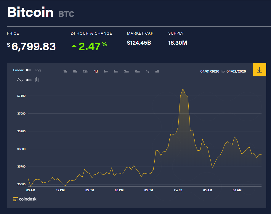 Toàn cảnh thị trường tiền kĩ thuật số hôm nay (3/4) (Nguồn: Coin360.com)