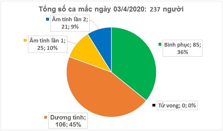 Thêm 4 ca nhiễm COVID-19 mới, hai người từng đến quán bar Buddha, Việt Nam ghi nhận 237 ca - Ảnh 2.