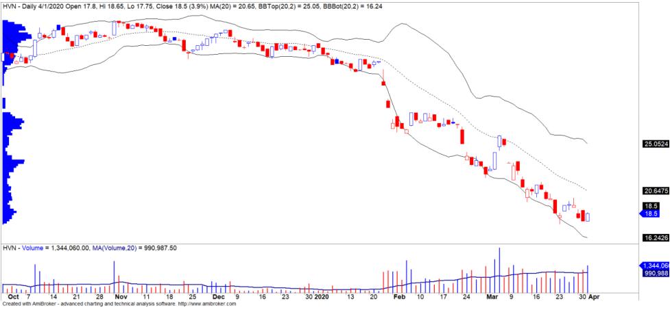 Cổ phiếu tâm điểm ngày 4/4: SSI, HVN, VCB - Ảnh 2.