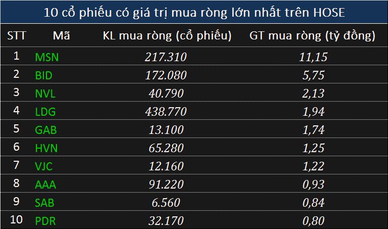 Khối ngoại xả gần 500 tỉ đồng phiên thị trường khởi sắc, ghi nhận 4 phiên bán ròng liên tiếp - Ảnh 2.