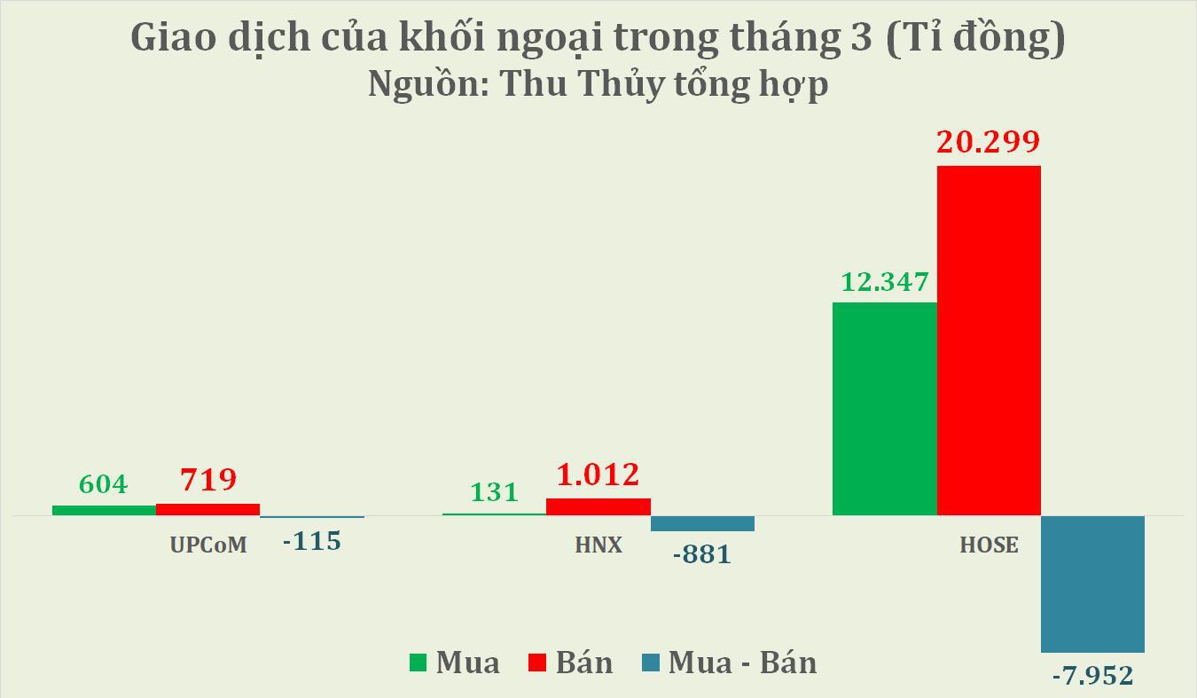 Tháng 3/2020: Khối ngoại rút ròng gần 9.000 tỉ đồng, xả nghìn tỉ đồng cổ phiếu MSN và HPG