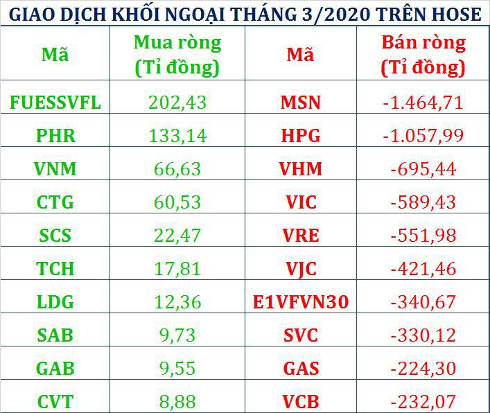 Tháng 3/2020: Khối ngoại rút ròng gần 9.000 tỉ đồng, xả nghìn tỉ cổ phiếu MSN và HPG - Ảnh 2.