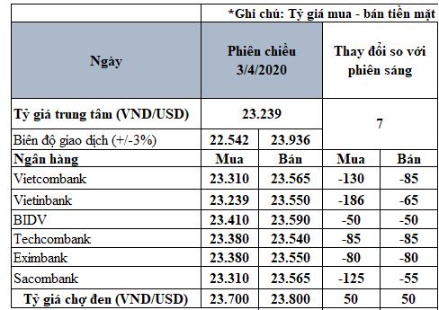 Giá USD ngân hàng đồng loạt giảm sâu - Ảnh 2.
