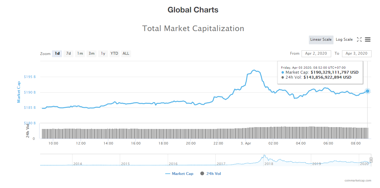 Tổng giá trị thị trường và khối lượng giao dịch tiền kĩ thuật số hôm nay (3/4) (nguồn: CoinMarketCap)