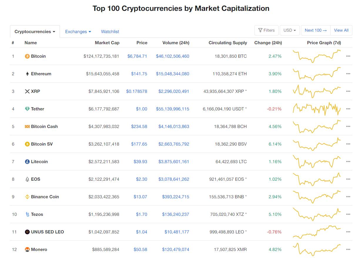 Nhóm 10 đồng tiền kĩ thuật số hàng đầu theo giá trị thị trường hôm nay (3/4) (nguồn: CoinMarketCap)