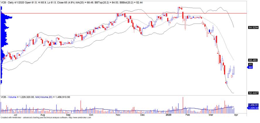 Cổ phiếu tâm điểm ngày 4/4: SSI, HVN, VCB - Ảnh 3.