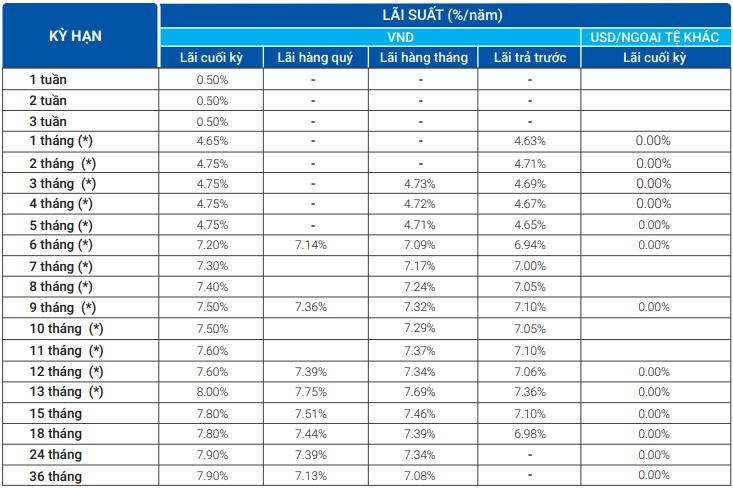 Lãi suất ngân hàng VietBank tháng 4/2020 cao nhất là 8%/năm - Ảnh 1.