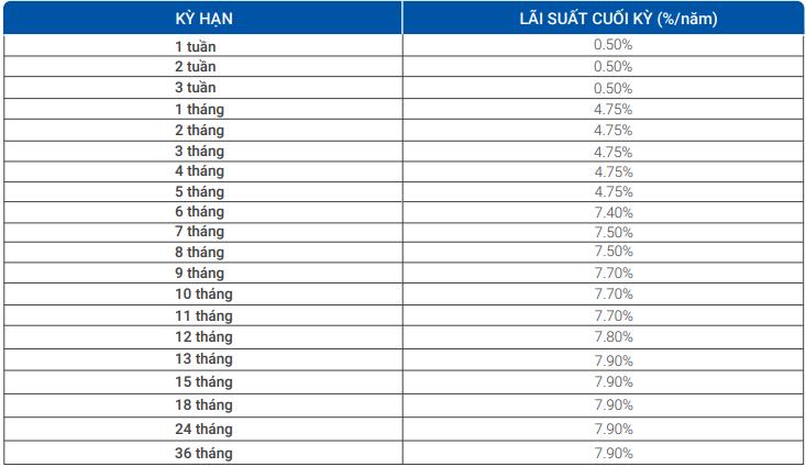 Lãi suất ngân hàng VietBank tháng 4/2020 cao nhất là 8%/năm - Ảnh 2.