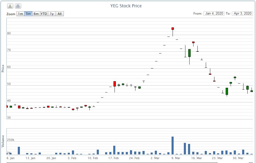 Cổ phiếu YEG bị đưa vào diện cảnh báo