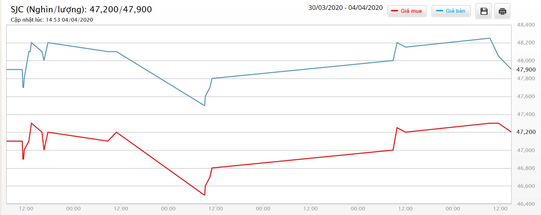 Giá vàng hôm nay 5/4: SJC tăng hơn 300.000 đồng/lượng sau một tuần, neo trên 48 triệu đồng/lượng - Ảnh 1.