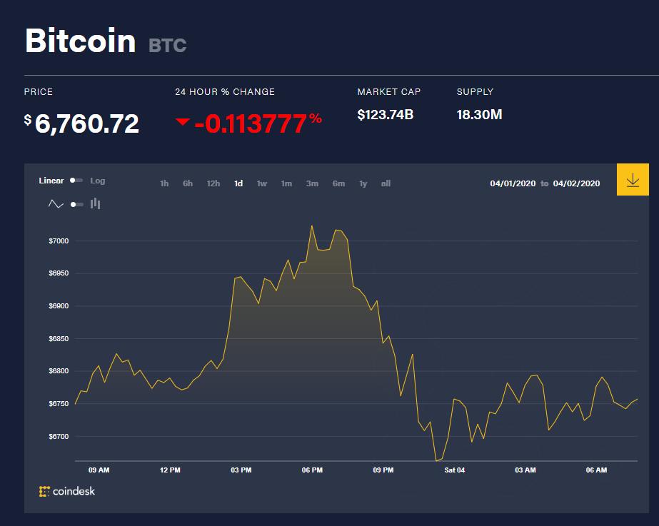 Toàn cảnh thị trường tiền kĩ thuật số hôm nay (4/4) (Nguồn: Coin360.com)
