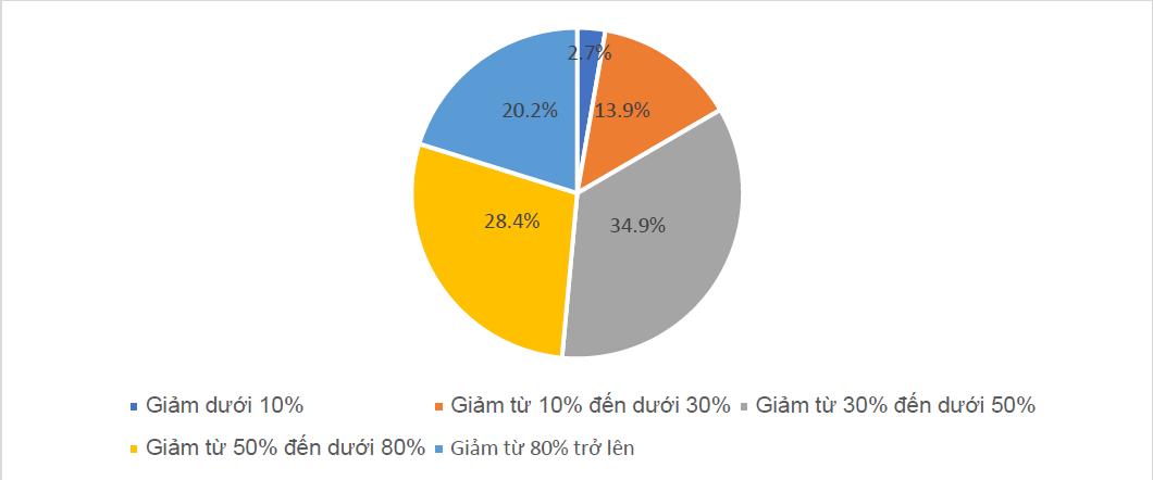 Khảo sát của ĐH KTQD tại hơn 500 DN vừa và nhỏ: Gần 40% cho biết có thể sẽ phá sản nếu COVID-19 kéo dài đến hết năm nay - Ảnh 3.