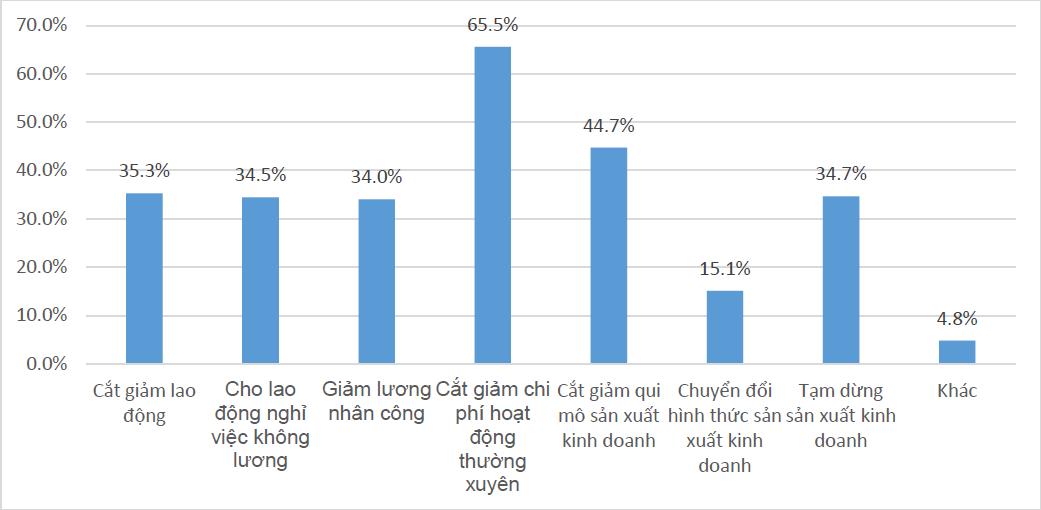Khảo sát của ĐH KTQD tại hơn 500 DN vừa và nhỏ: Gần 40% cho biết có thể sẽ phá sản nếu COVID-19 kéo dài đến hết năm nay - Ảnh 5.