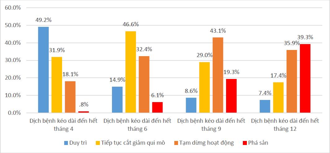 Khảo sát của ĐH KTQD tại hơn 500 DN vừa và nhỏ: Gần 40% cho biết có thể sẽ phá sản nếu COVID-19 kéo dài đến hết năm nay - Ảnh 6.