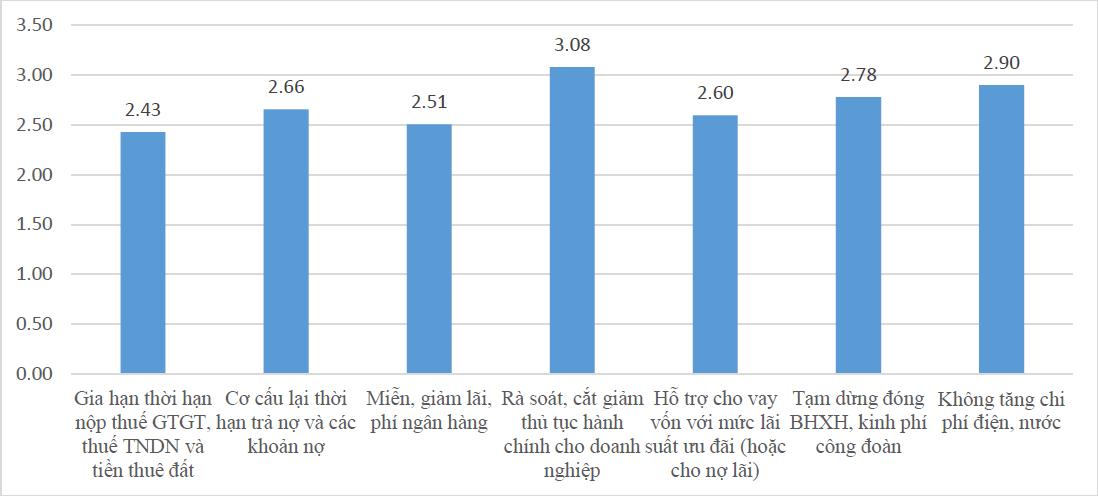 Khảo sát của ĐH KTQD tại hơn 500 DN vừa và nhỏ: Gần 40% cho biết có thể sẽ phá sản nếu COVID-19 kéo dài đến hết năm nay - Ảnh 7.