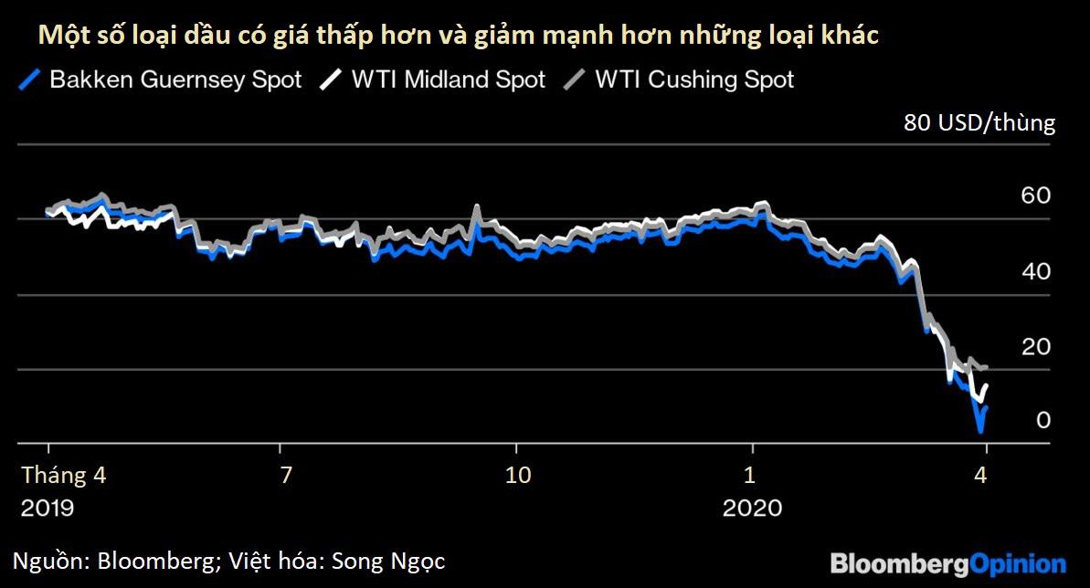 Giá dầu âm đã xuất hiện, người bán phải trả thêm tiền để người mua chở dầu đi - Ảnh 1.