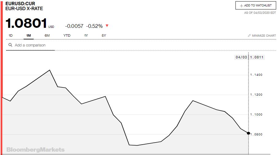 Tỷ giá đồng Euro hôm nay 4/4: Giá Euro trong nước tiếp tục giảm sâu - Ảnh 3.