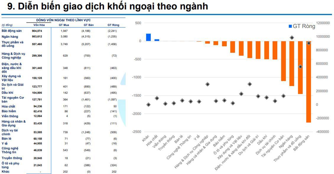 Khối ngoại bán ròng mạnh nhất cổ phiếu bất động sàn và ngân hàng trong tháng 3 - Ảnh 2.