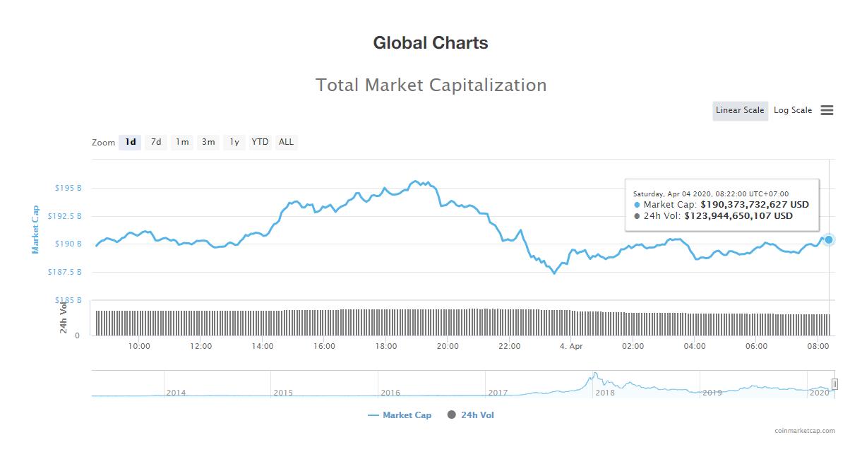 Tổng giá trị thị trường và khối lượng giao dịch tiền kĩ thuật số hôm nay (4/4) (nguồn: CoinMarketCap)