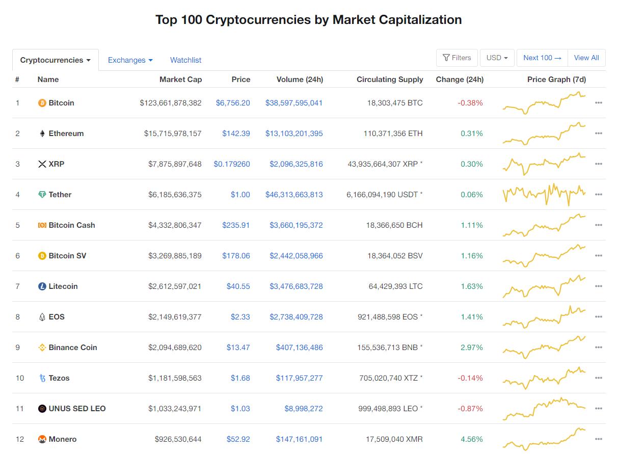 Nhóm 10 đồng tiền kĩ thuật số hàng đầu theo giá trị thị trường hôm nay (4/4) (nguồn: CoinMarketCap)