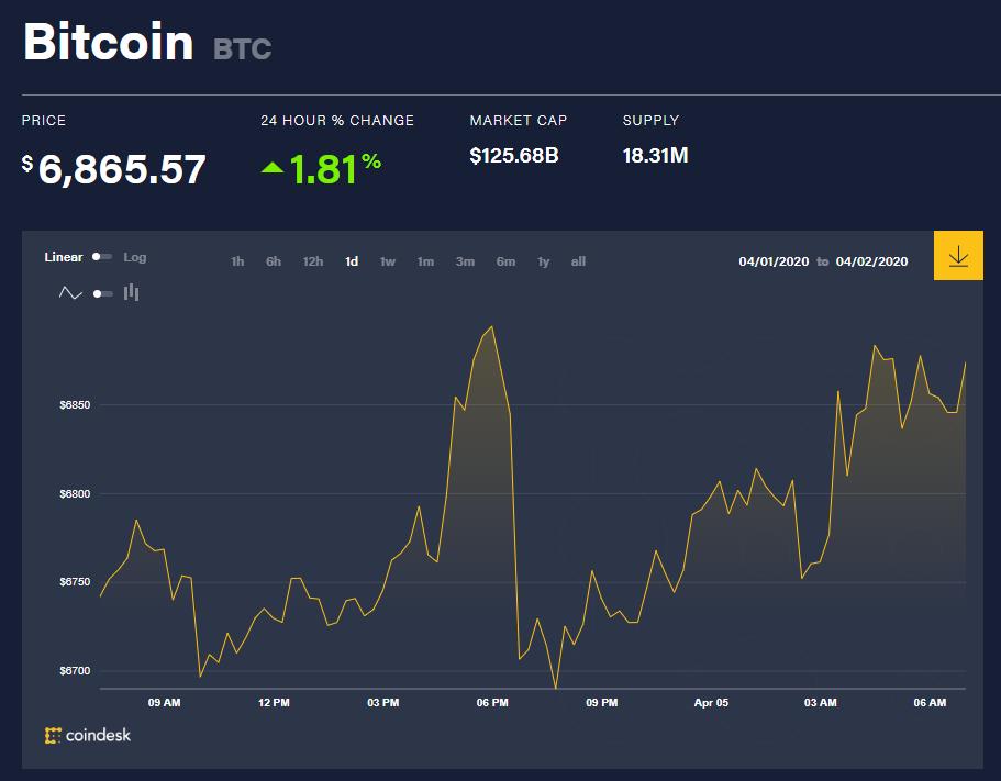 Toàn cảnh thị trường tiền kĩ thuật số hôm nay (5/4) (Nguồn: Coin360.com)