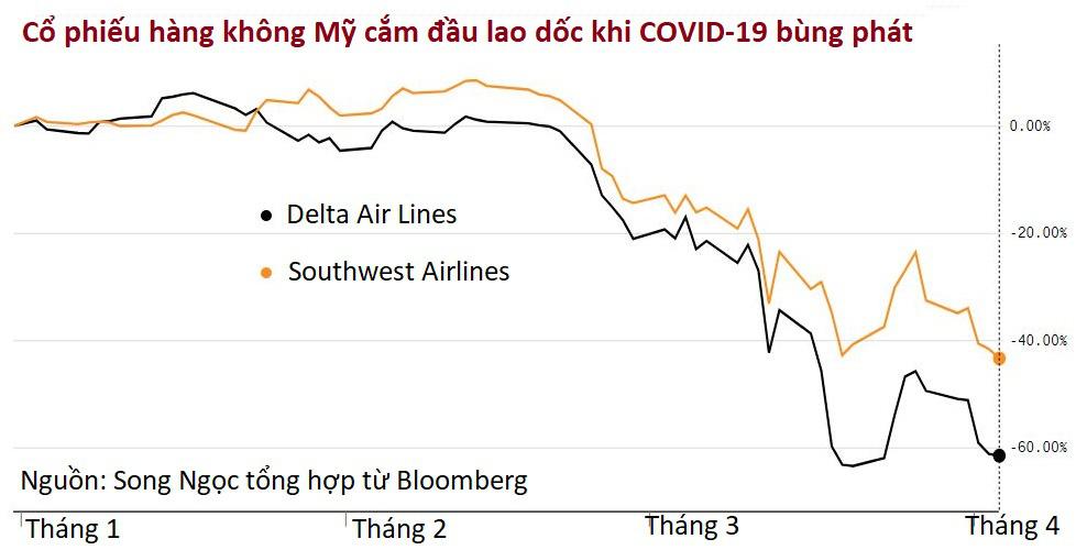 Cổ phiếu hàng không cắm đầu giảm vì đại dịch, Berkshire Hathaway vội thoái vốn - Ảnh 1.