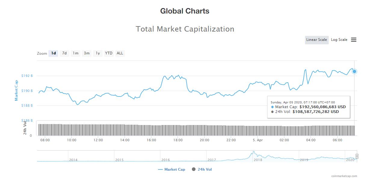 Tổng giá trị thị trường và khối lượng giao dịch tiền kĩ thuật số hôm nay (5/4) (nguồn: CoinMarketCap)