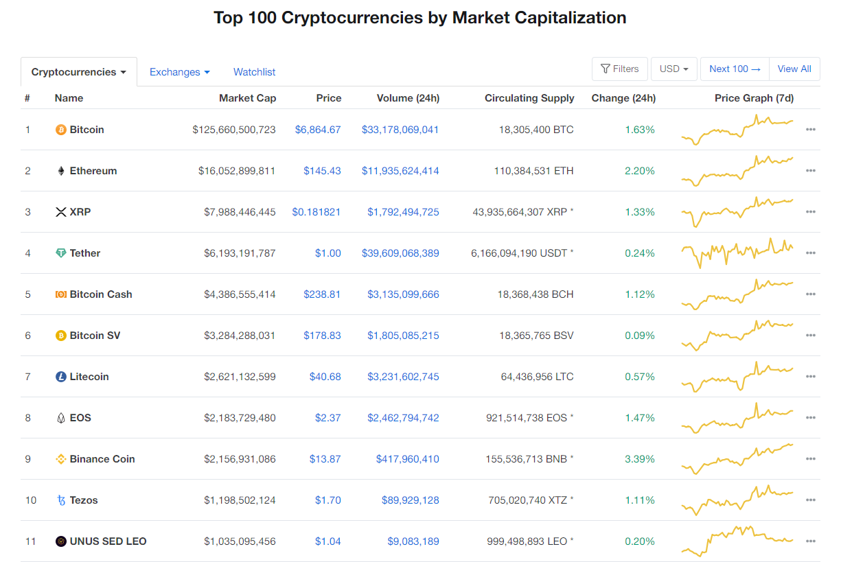 Nhóm 10 đồng tiền kĩ thuật số hàng đầu theo giá trị thị trường hôm nay (5/4) (nguồn: CoinMarketCap)