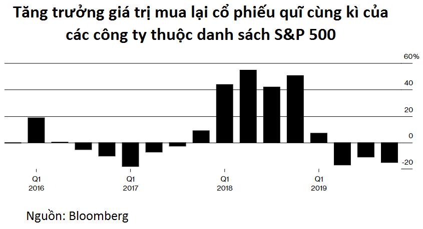 Giao dịch cổ phiếu quĩ: Xu hướng trái ngược của chứng khoán Việt Nam và chứng khoán Mỹ - Ảnh 3.