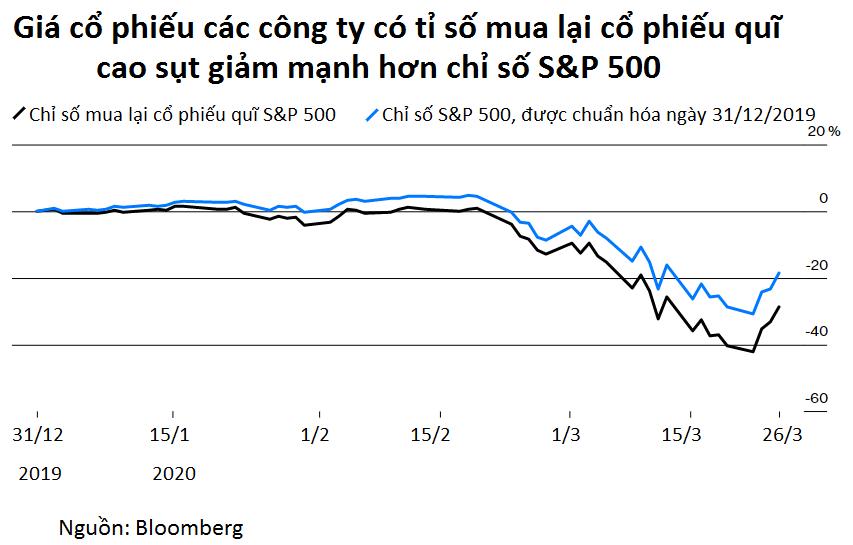 Giao dịch cổ phiếu quĩ: Xu hướng trái ngược của chứng khoán Việt Nam và chứng khoán Mỹ - Ảnh 4.