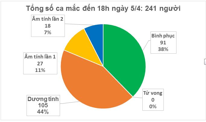 Liên tiếp hai ngày, Việt Nam không ghi nhận thêm ca nhiễm COVID-19 mới nào vào buổi sáng - Ảnh 1.