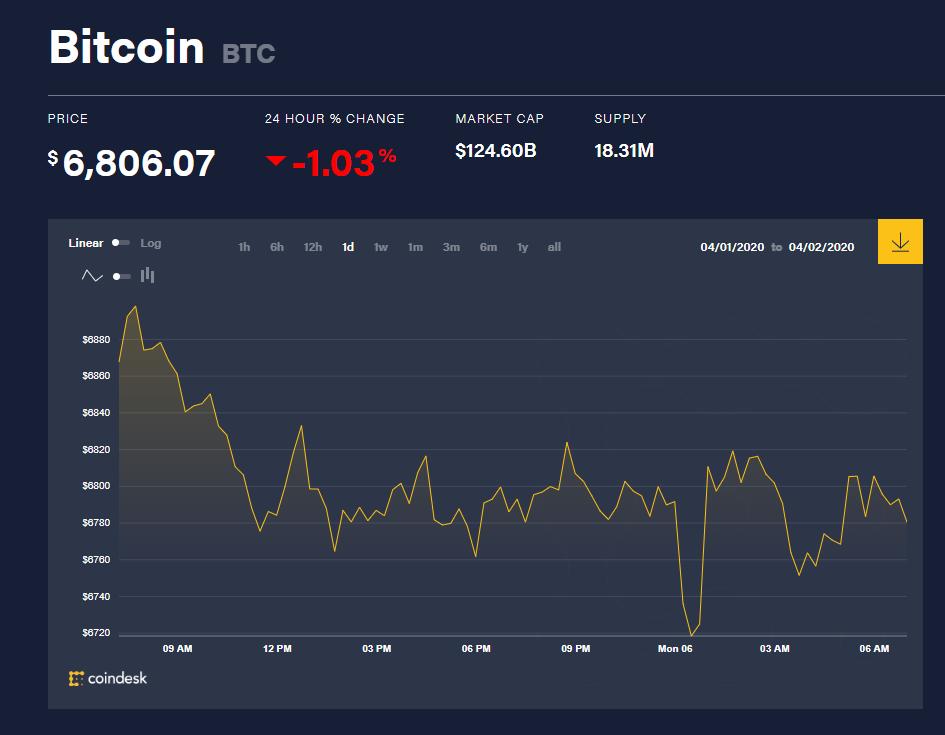 Chỉ số giá bitcoin hôm nay 6/4 (nguồn: CoinDesk)