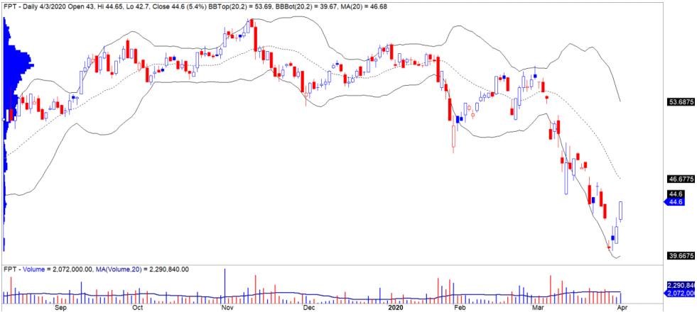 Cổ phiếu tâm điểm ngày 7/4:  HPG, FPT, NTC, QNS - Ảnh 4.