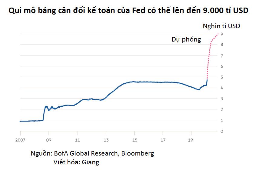Bảng cân đối kế toán của Fed sẽ phình to đến đâu? - Ảnh 1.
