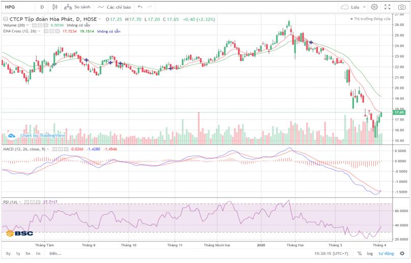 Cổ phiếu tâm điểm ngày 7/4:  HPG, FPT, NTC, QNS