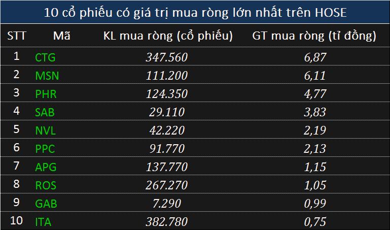 Khối ngoại tranh thủ xả gần 700 tỉ đồng phiên sắc tím lan tỏa thị trường - Ảnh 2.