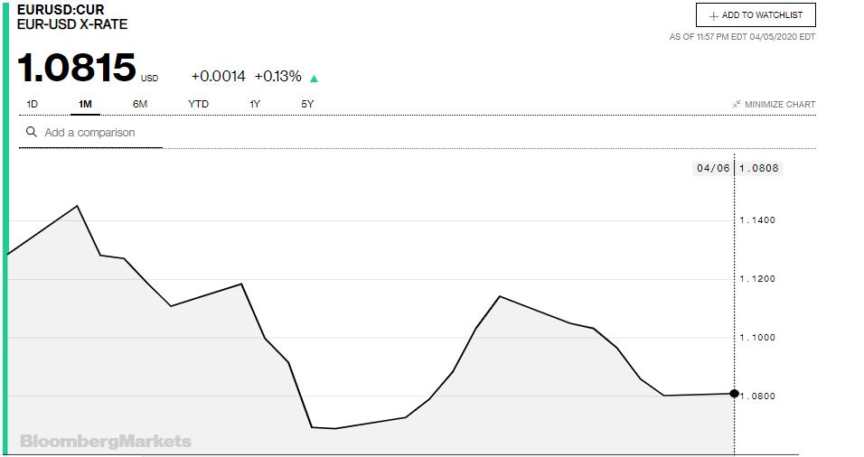 Tỷ giá đồng Euro hôm nay 6/4: Giá Euro ngân hàng tăng trở lại - Ảnh 3.