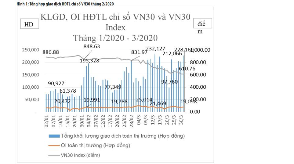 Thị trường phái sinh tháng 3: Khối lượng giao dịch bình quân tăng gần 30% - Ảnh 1.