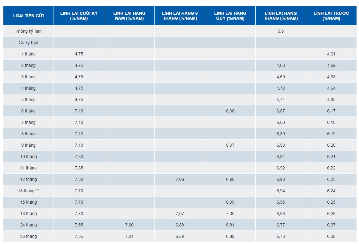Lãi suất ngân hàng SCB mới nhất tháng 4/2020 - Ảnh 1.