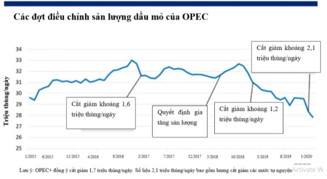 Thị trường dầu nóng trở lại do cuộc họp của OPEC bị hoãn, căng thẳng Nga - Arab Saudi leo thang - Ảnh 1.