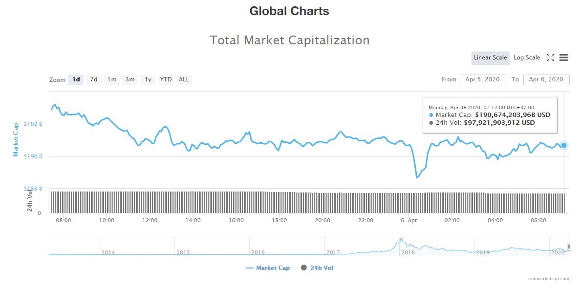 Tổng giá trị thị trường và khối lượng giao dịch tiền kĩ thuật số hôm nay (6/4) (nguồn: CoinMarketCap)