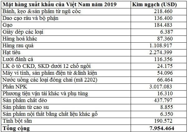 Kim ngạch hai chiều giữa Việt Nam và Gambia năm 2019 tăng gấp ba lần - Ảnh 2.
