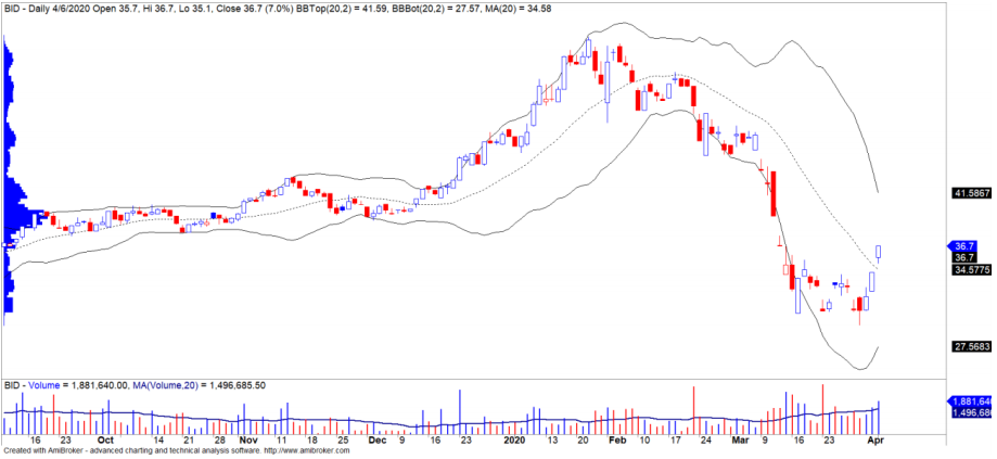 Cổ phiếu tâm điểm ngày 8/4: BID, CVT, VCS, CTR - Ảnh 4.