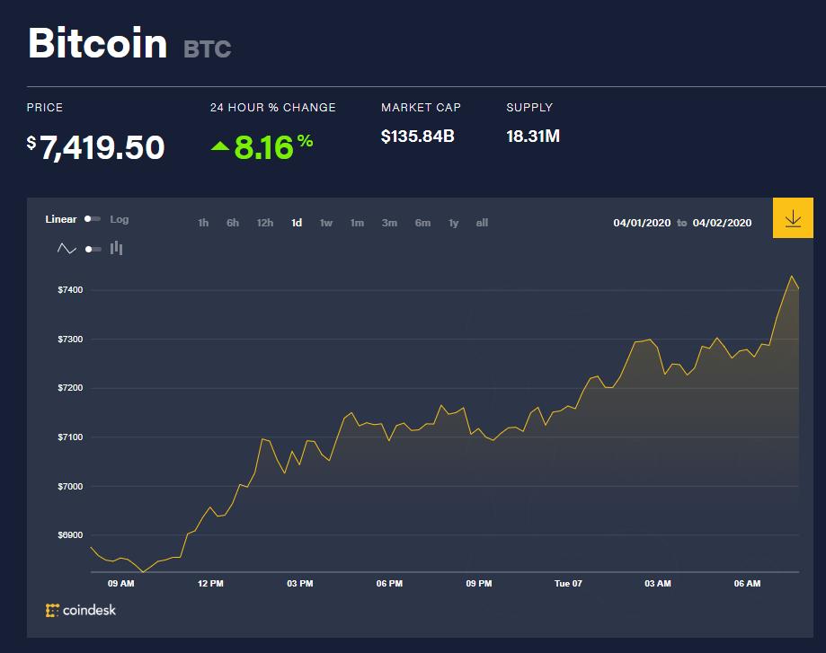 Chỉ số giá bitcoin hôm nay 7/4 (nguồn: CoinDesk)