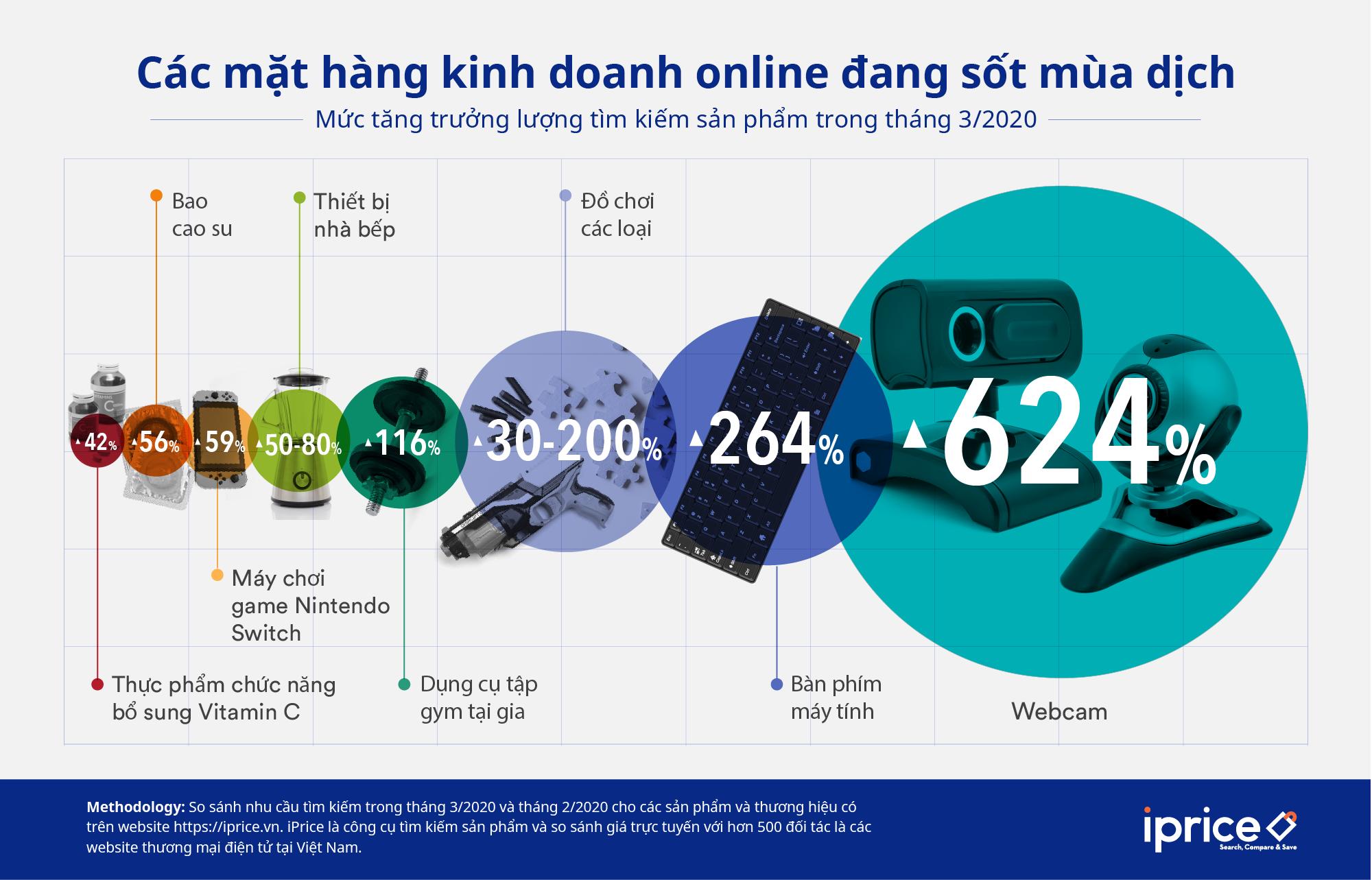 Các mặt hàng online bán chạy nhất mùa dịch COVID-19