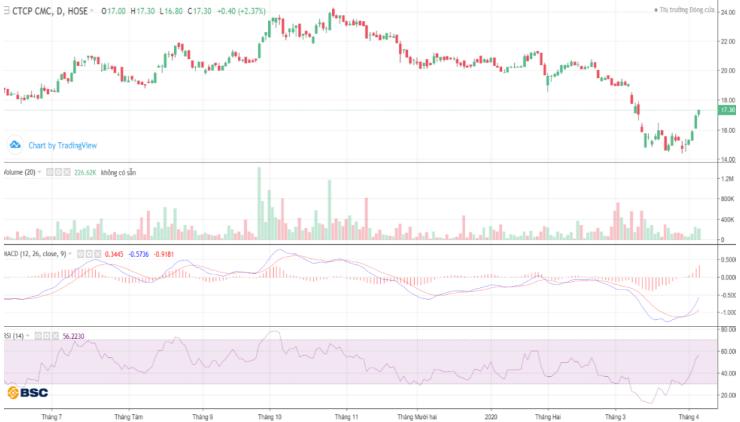 Cổ phiếu tâm điểm ngày 8/4: BID, CVT, VCS, CTR